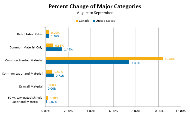 Percent Change of Major Categories - August September
