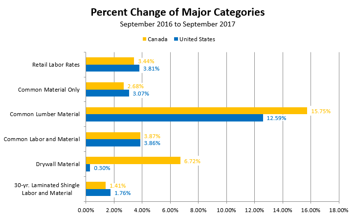 Percent Change of Major Categories - September 2016 to September 2017