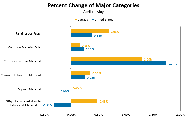 Percent Change of Major Categories - April 2017 to May 2017