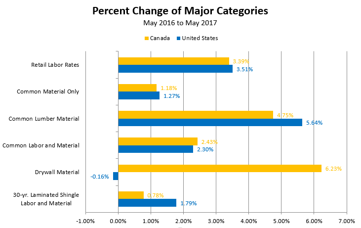 Percent Change of Major Categories - May 2016 to May 2017