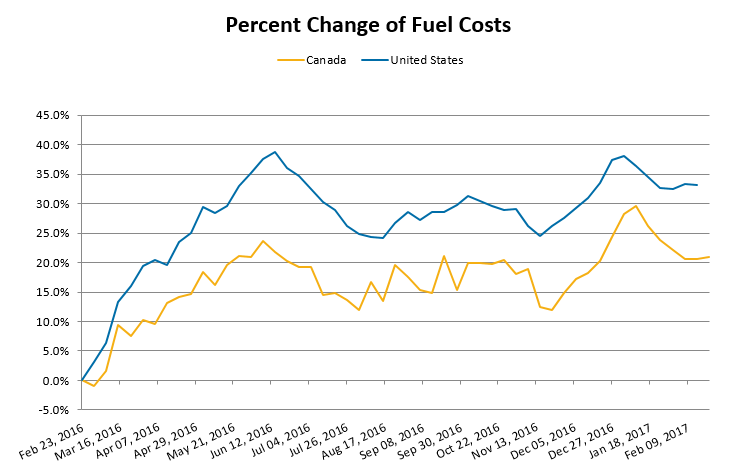 Percent Change of Fuel Costs - February 2016 to February 2017