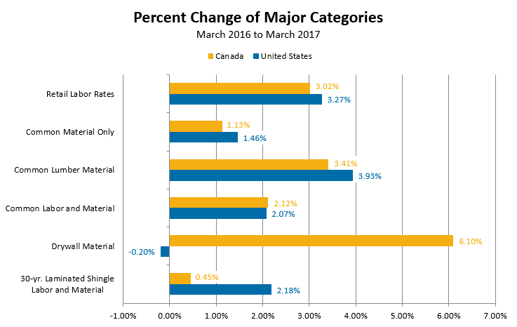 Percent Change of Major Categories - March 2016 to March 2017
