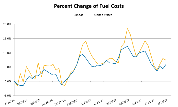 Percent Change of Fuel Costs