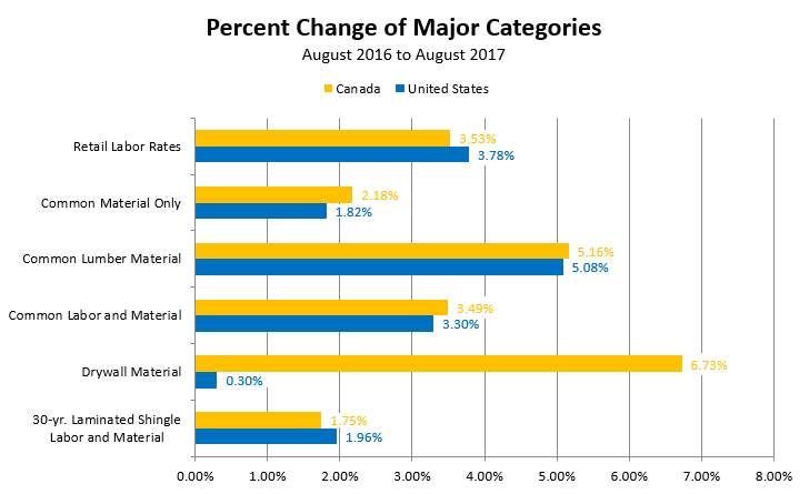 Percent Change of Major Categories - August 2016 to August 2017
