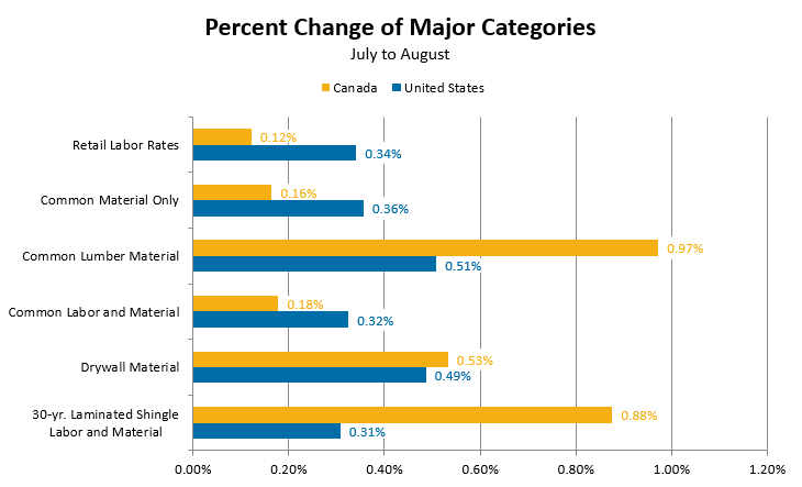 Percent Change of Major Categories - July to August