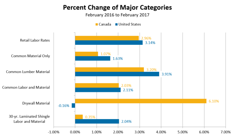 Percent Change of Major Categories - February 2016 to February 2017